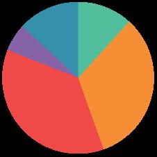 Resultado de imagen de diagrama de sectores